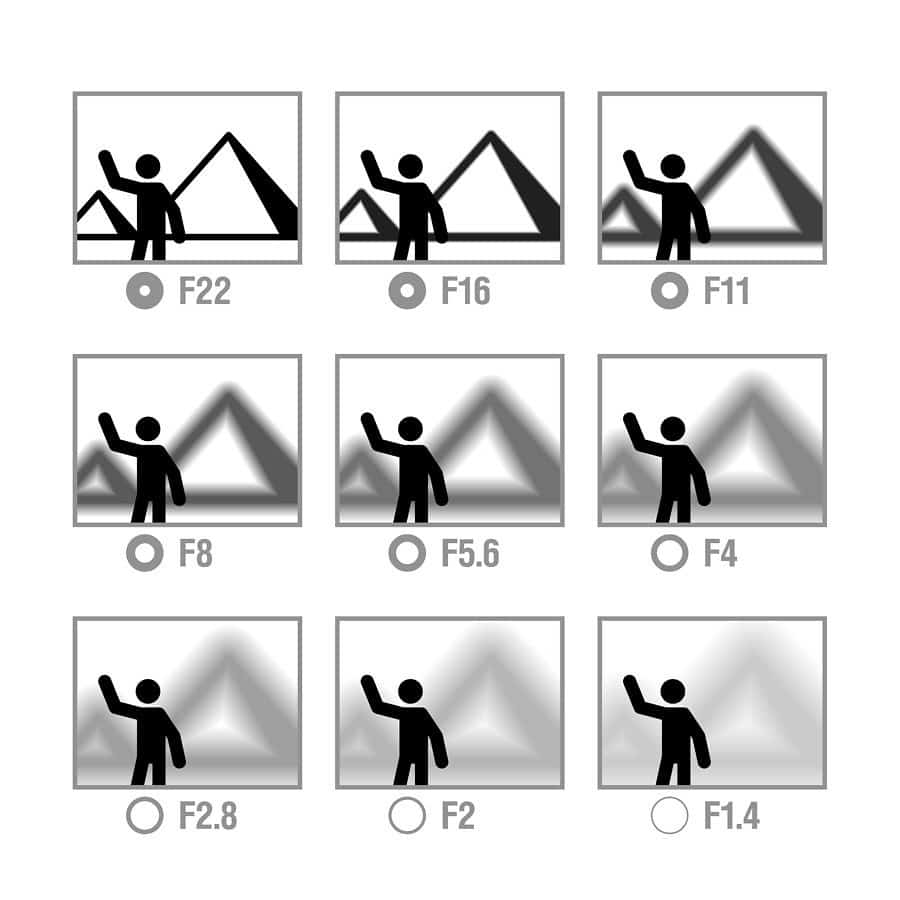 image of how aperture works