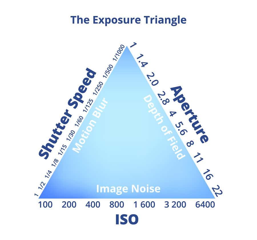 an image of the exposure triangle in photography